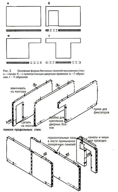 Серия дома П44к: Основные формы панелей