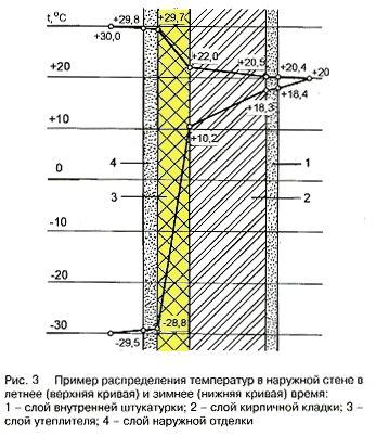 Серия дома П44к: Пример распределения температур в наружней стене