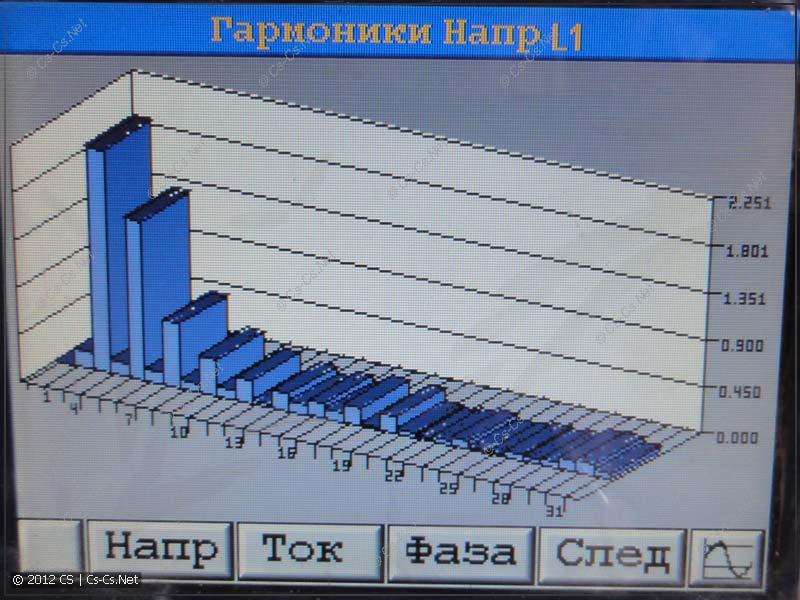 Гармоники напряжения сети (1-31)