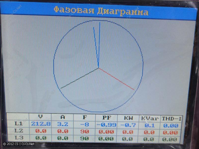 Фазовая диаграмма сети