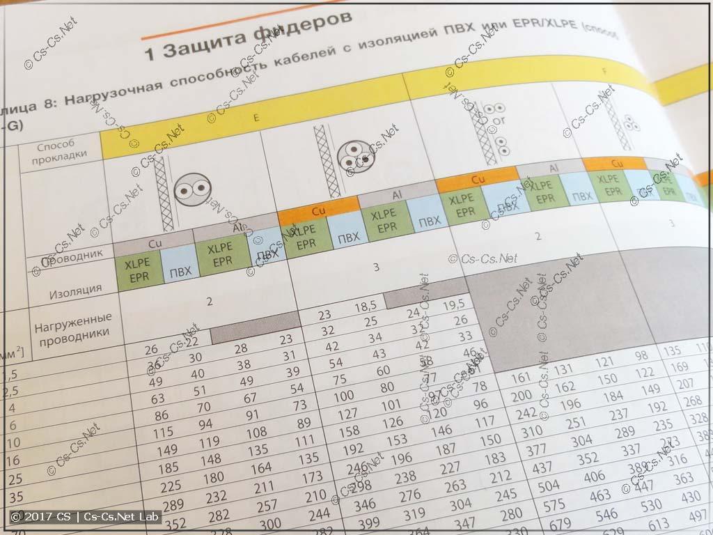 Справочник по электрооборудованию от ABB