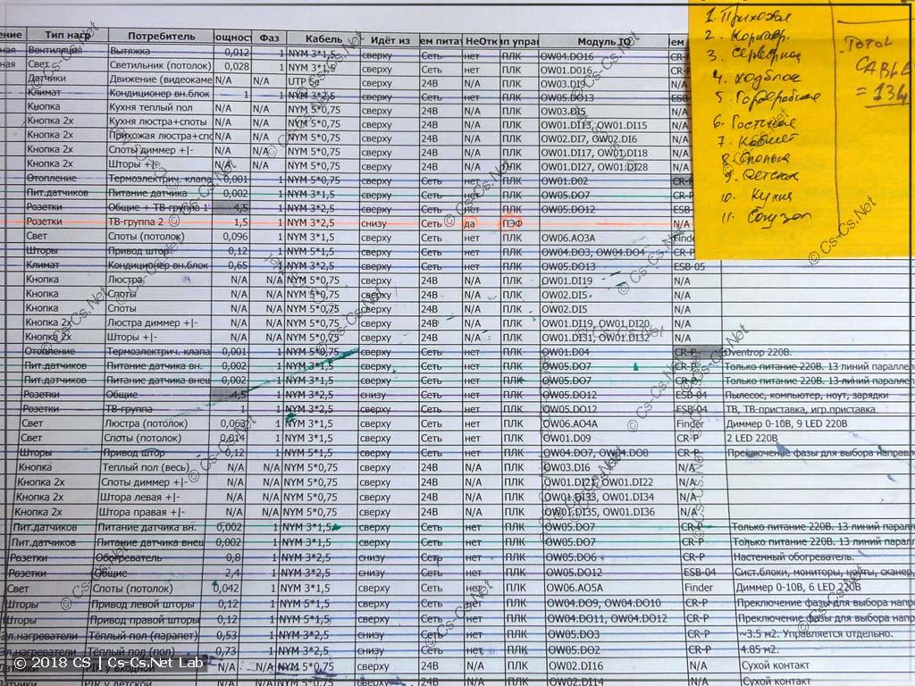 То, как обрабатывается большая таблица IO ПЛК в момент подсчёта щита