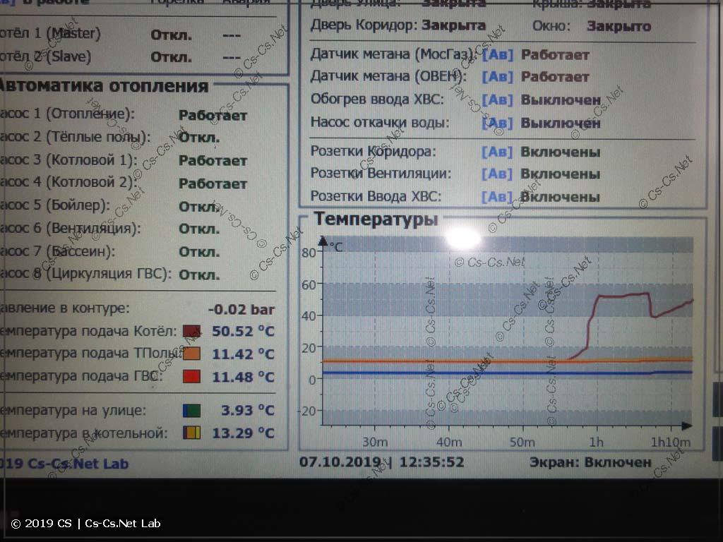 График температур в момент запуска одного котла, а потом второго
